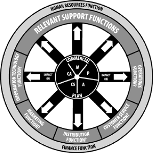 Implementation Is All About Implications - The Wagon Wheel Way